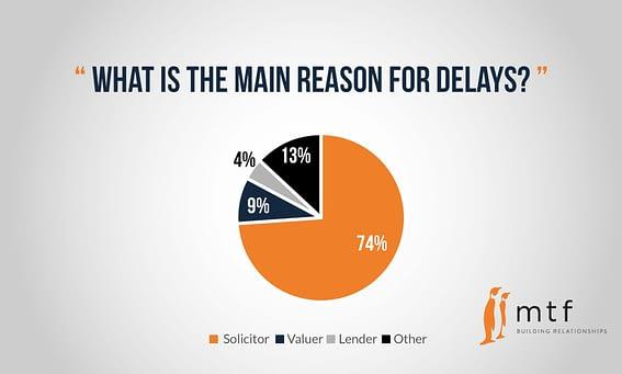 reason-for-delays