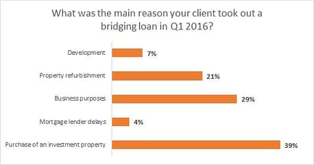 reasons-for-bridging-loans
