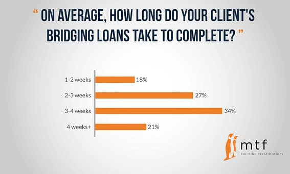 time-to-complete-loan