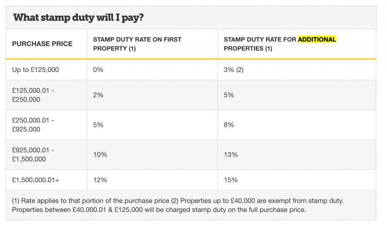 stamp-duty-additional-properties