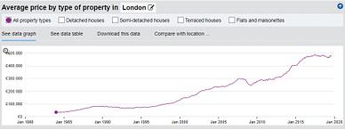 London Property 1984