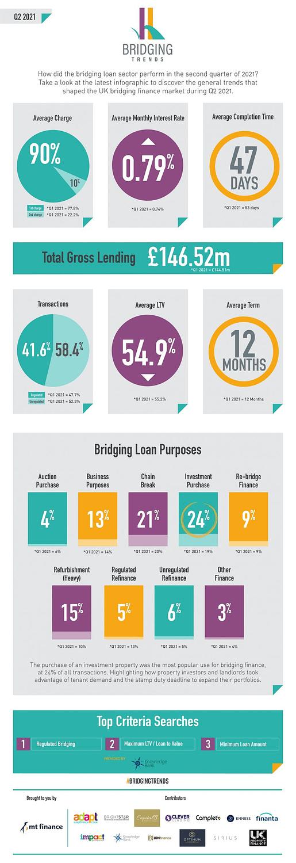 Bridging Trends Q2 2021
