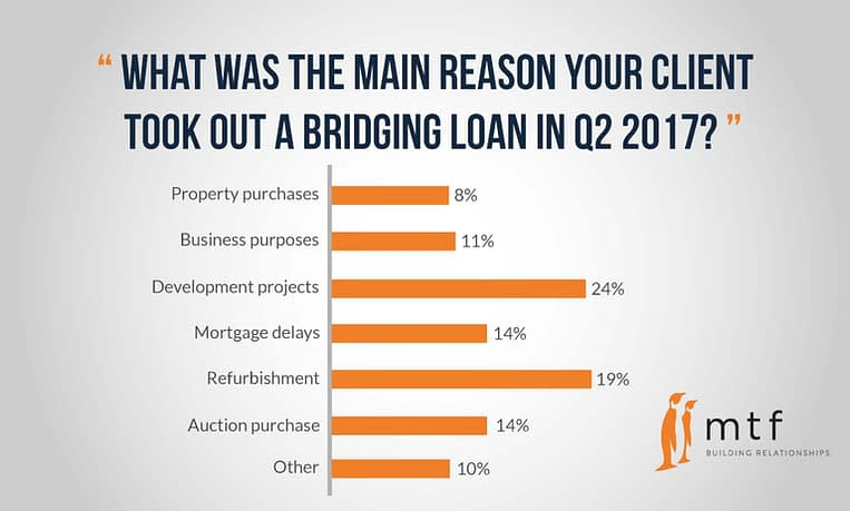 reasons-for-loan