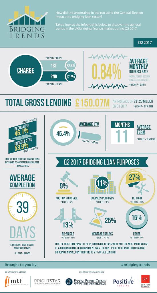 bridging-trends-2017-q2