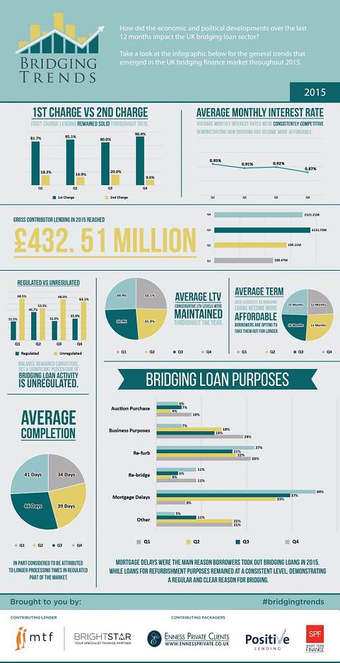 Bridging-Trends-2015-data