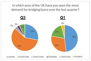 Q3-bridging-trends