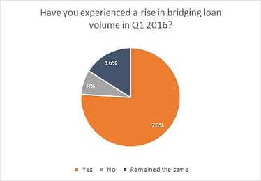 rise-in-bridging-loan-volume